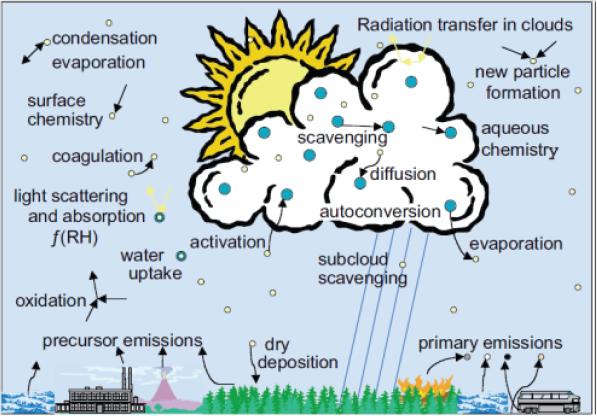 La sfida della modellistica dell'interazione tra aerosol e nuvole